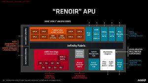 Benchmark and Review: AMD Radeon RX Vega 7 ( Ryzen 4000/5000 Series)
