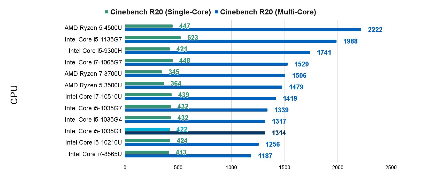 R20 Benchmarks