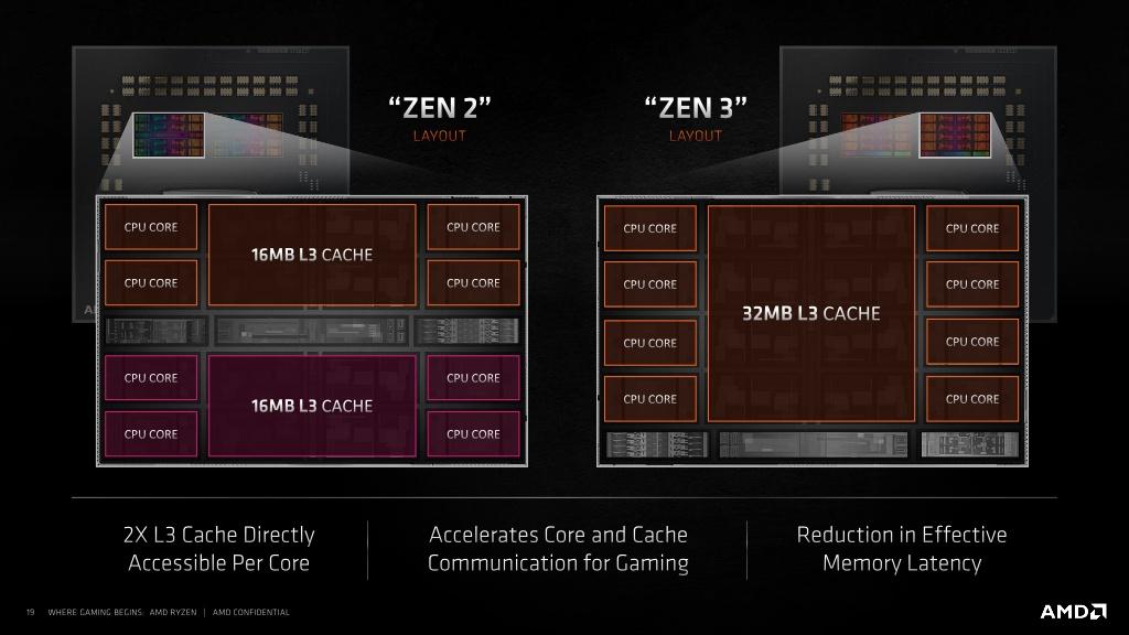 Zen 2 vs Zen 3