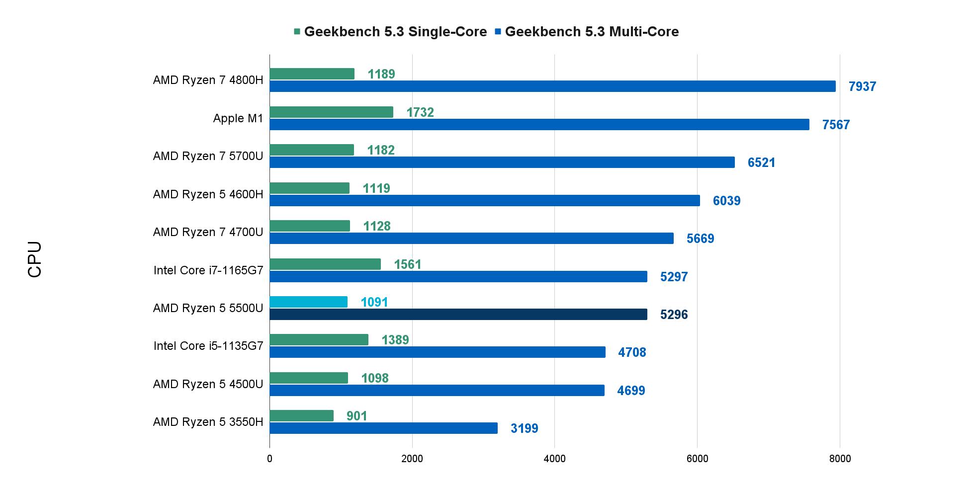 Geekbench 5.3 Single/Multi Core