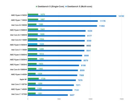 Geekbench 5 Single/Multi-core Score